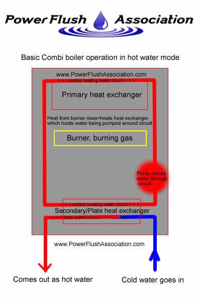 Pictures of sludge, radiator valves, bleed off radiators and ...
