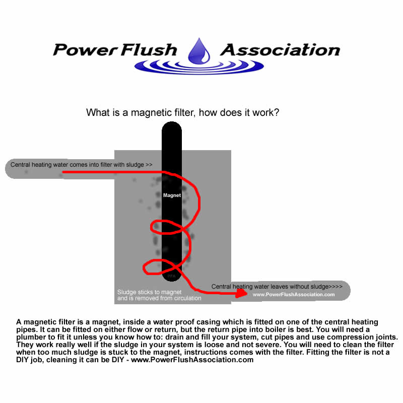 Top 10 things you should know about power flushing